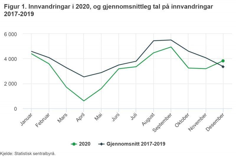 Imigracja w Norwegii w 2020 r. i średnia liczba imigrantów w latach 2017-2019.